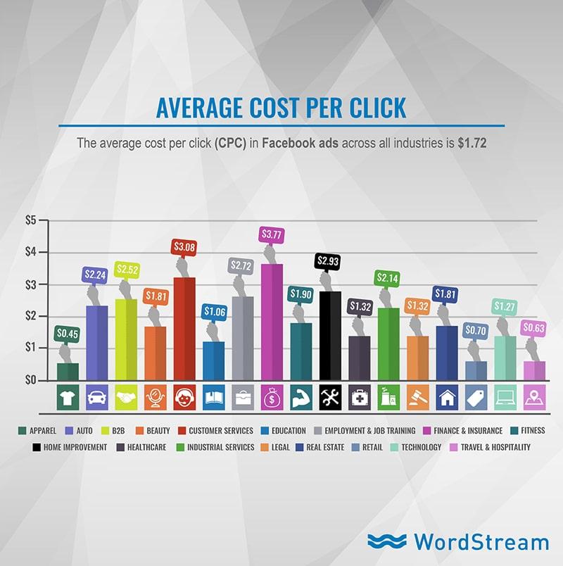 Chi phí trung bình cho mỗi click chuột