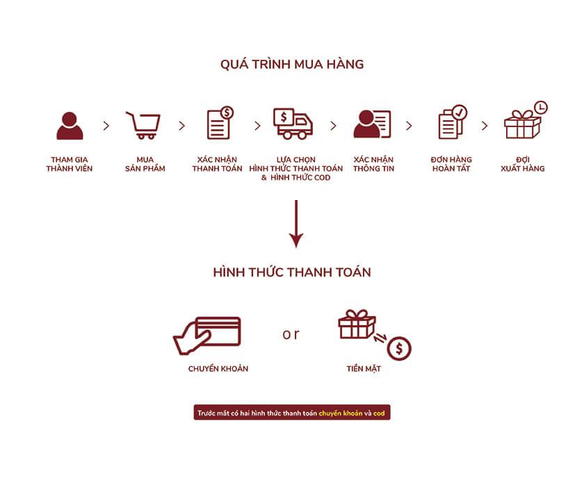 quy trình mua hàng trên facebook